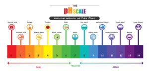 The pH scale | Mansell Landscape Management